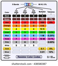 resistor color code table images stock photos vectors shutterstock
