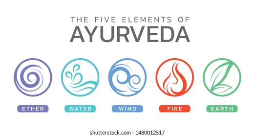 The Five elements of Ayurveda with ether water wind fire and earth circle icon sign vector design
