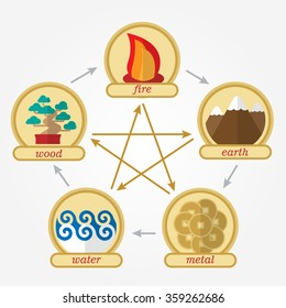 Five elements of feng shui in flat design: fire, water, wood, earth, metal. With text. Tree, mountain, bonfire and coin. Chinese philosophy