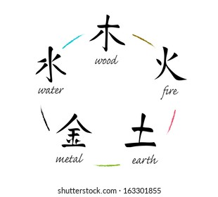 Five Elements (Wood, Fire, Earth, Metal, Water)