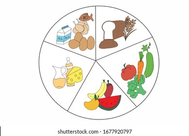 Five main groups of food pictures