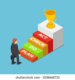 Flat 3d isometric businessman standing in front of PDCA Plan Do Check Act step. Business action plan concept.