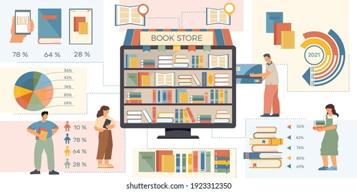 Flat book infographic with percentage ratio of readers payment types and types of stores vector illustration