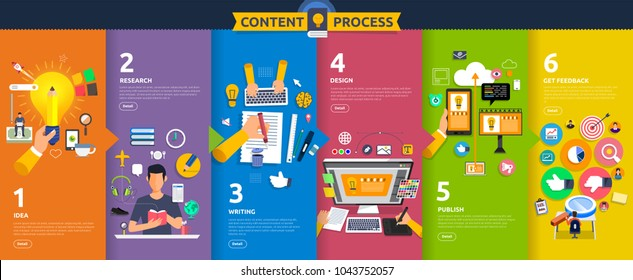 Flat design concept content marketing process start with idea, topic, writing, design and get feedback. Vector illustrate.