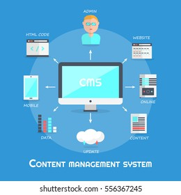 Flat design content management system or CMS including icons, modern style vector illustration