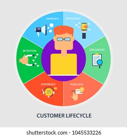 Flat Design - Customer life cycle  - Customer management - Business conversions vector illustration