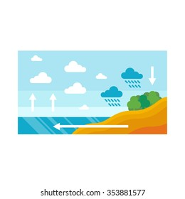 Flat design illustration of water cycle. Modern ecology Design, isolated on white background - stock vector