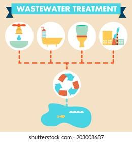 Flat design, infographics, wastewater treatment scheme