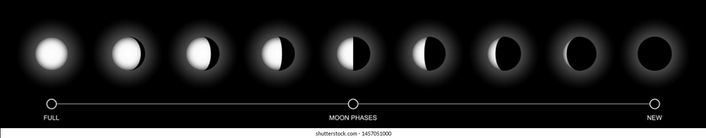 Flat design. Moon phases icon night space astronomy and nature moon phases sphere shadow. The whole cycle from new moon to full moon. Gibbous icon - Vector