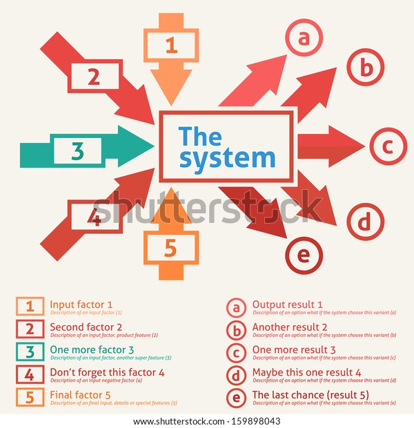 Flat design of a system with inputs and outputs. Five input factors converted by system to five output results.