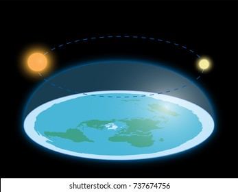 Flat Earth surrounded by Antarctica. Antarctic circle. Planet under clear glass dome. realistic illustration of a flat land. world mystery.. movement / rotation of the sun and moon.  Elements of this image furnished by NASA
