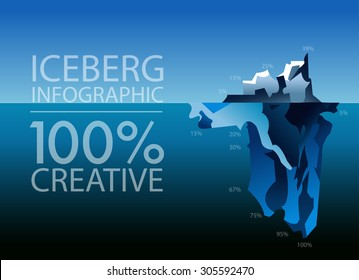 Flat infographics iceberg in the ocean, the percentage of hidden potential, creativity, visual presentation of information material for school, studies, business, marketing