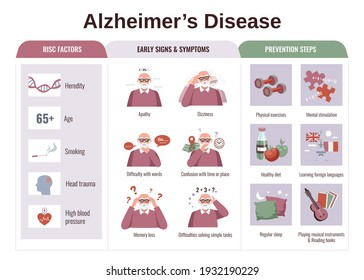 Flat infographics with risk factors symptoms and prevention steps of alzheimer disease vector illustration