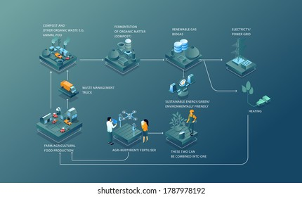 flat isometric illustration concept, infographic for the process of making biogas