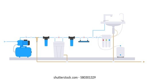 Flat style. Scheme of water supply and purification of water from the well. Water filter system scheme.