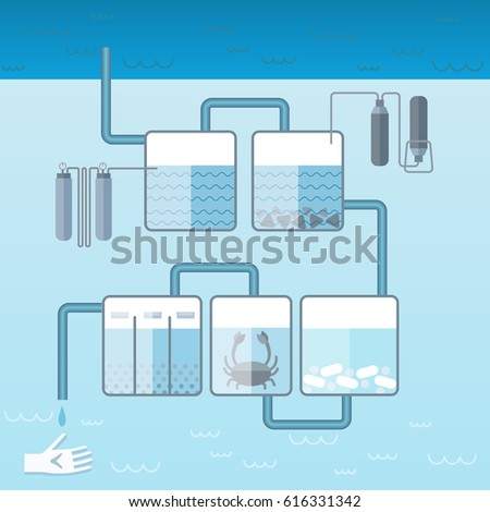 Flat Water Cleaning System Template Tanks Stock Vector Royalty Free