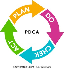 Flow chart of arrows PDCA cycle icon