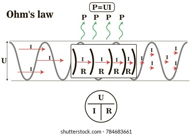 Flowchart representing the Ohm's Law