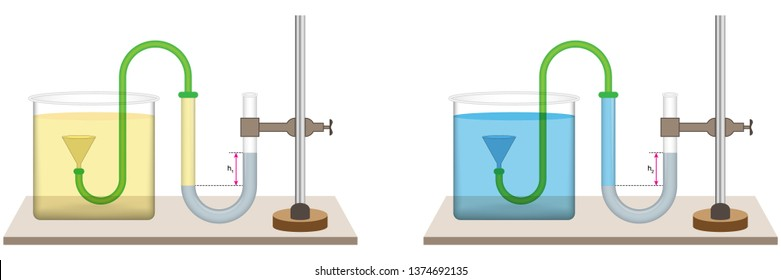 The fluid pressure depends on the density of the liquid. Fluid is supplied to the U-pipe with mercury in the funnel. Pressure test setup. Physics.