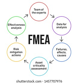 FMEA. Failure mode and effects analysis process diagram. Business analysis concept. Vector
