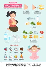 food for baby and food to avoid infographic ,vector illustration.