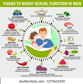 Food boost sexual function in men. Vector infographics. Scientific, educational and popular-scientific concept. Sexual health of men.