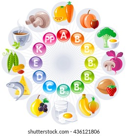 Food and drink icon set for healthy eating. Fruits, vegetables, berries, nuts table shows all necessary vitamins and food that contains them: carrot, egg, milk, fish, strawberry,lemon, green tea, peas