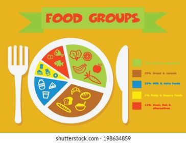 food groups, healthy lifestyle concept