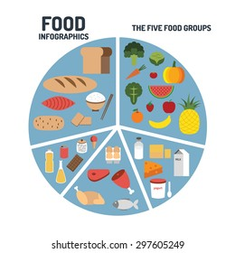 The food groups infographic