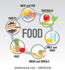 The food in groups: meat, poultry and fish + vegetables+ milk and dairy + cereals + fruit + sweets