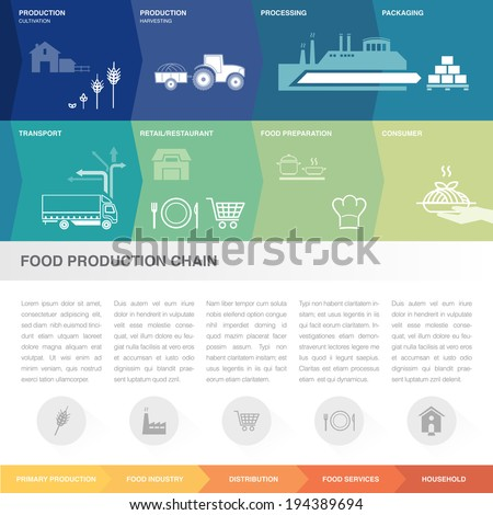 Food Production Supply Chain Stock Vector Royalty Free 194389694