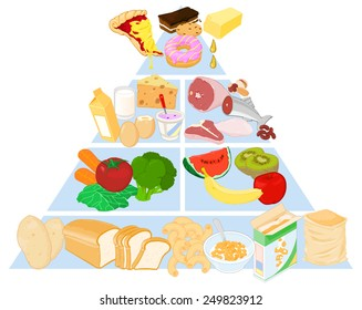 Food Pyramid with all the major food groups. Food Pyramid. Food Pyramid for healthy eating.