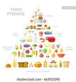 Food pyramid. Health food infographic. Eating concept. Healthy lifestyle. Icons of natural products. Flat style. Trendy design. Vector illustration. White background isolated