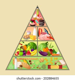 Food pyramid healthy eating diet nutrition concept vector illustration