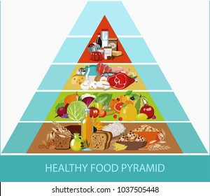 Food pyramid. Healthy food - natural organic products. Cereals, meat, dairy products, vegetables, fruits. Recommended daily food norm. Healthy lifestyle. Composition in a triangle with blue stripes