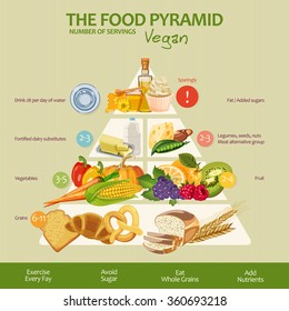 Food pyramid healthy vegan eating infographic. Recommendations of a healthy lifestyle. Icons of products. Vector illustration