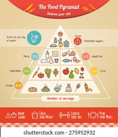 The food pyramid infographic with food icons and categories, health tips at bottom