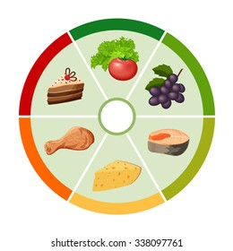 Food vector chart with the different types of food products in the form of wheels, health care infographics