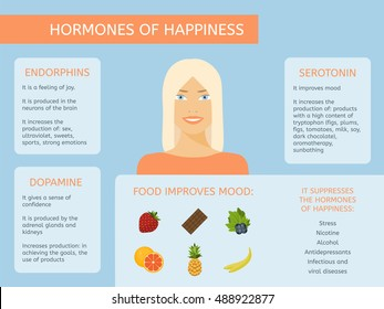 Food, which improves mood. Hormones of joy and happiness.