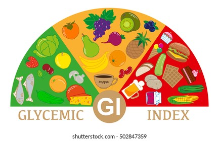 Foods with different glycemic index. Scheme