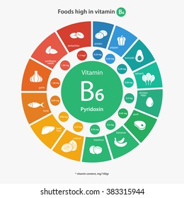 Foods high in vitamin B6. Healthy lifestyle and diet vector illustration infographics with icons.