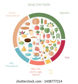 Foods infographics. Healthy eating plate. Infographic chart with proper nutrition proportions. Food balance tips.