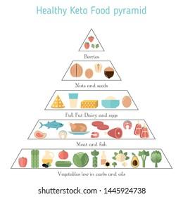 Foods infographics. Ketogenic diet concept with keto food icons. What to eat.