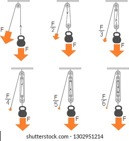 Force increase by pulley blocks