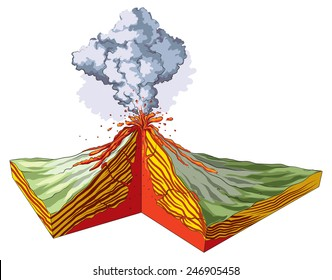 Formation of volcanic mountains.