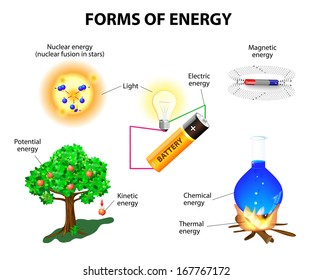 Forms of energy. Kinetic, potential, mechanical, chemical, electric, magnetic, light, nuclear and thermal energy. Conservation of energy. Vector illustration.