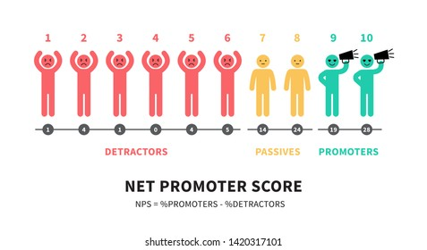 The formula for calculating NPS Net Promoter Score education infographics vector illustration isolated on white background.