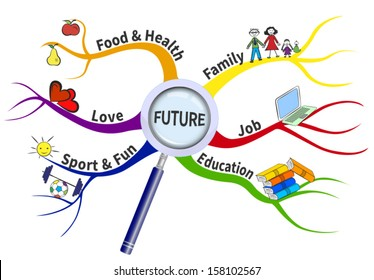 The formula for a successful future on radial map. The factors needed for a happy future are shown on the branches.