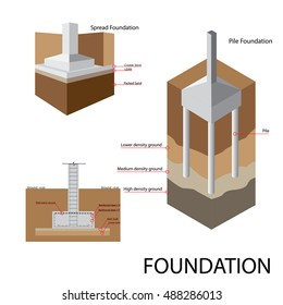 Foundation Construction of building