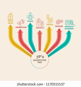 Four 4 PS marketing mix infographic vector illustration scheme with price, promotion, place, product, people, process and physical evidence. Scheme and diagram of strategy.
